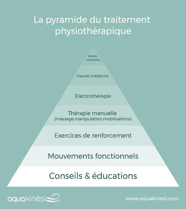 La pyramide du traitement physiothérapique
